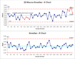 X And R Chart Examples X Median R Chart In Excel