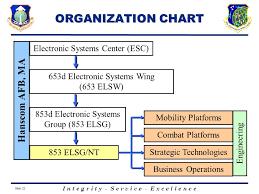 Electronic Systems Center Organizational Chart Prepared By Capt Ben Brandt Prepared By Capt Ben Brandt