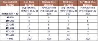 Insulin Sliding Scale Chart For Novolog Diabetes Sliding Scale Novolog Insulin Diabetes Sliding