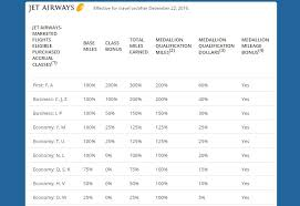 Jet Airways Tier Points Chart 2017 Delta Adds Jet Airways As A Skymiles Partner