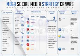 Social Media Marketing Plan Social Media Marketing In Pakistan [Strategy Canvas 24] How To Get 10