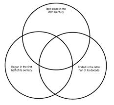 Venn Diagram Civil War Wars Venn Diagram Quiz By Chaosbee