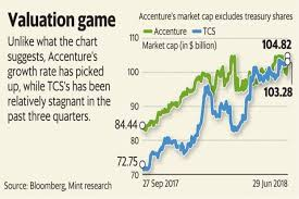 Tcs Stock Chart Accentures Growth Has Recovered But Why Are Indian It