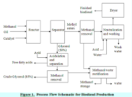 Biodiesel Production Chart Commercial And Large Scale Biodiesel Production Systems