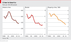 Daily Chart Crime In Americas Big Cities Is Almost