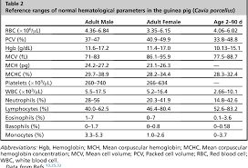 Guinea Pig Age Chart Table 2 From Hematological Assessment In Pet Guinea Pigs