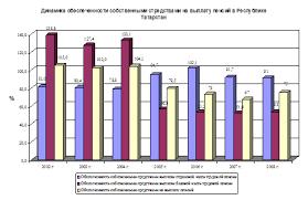 Дипломная работа Пенсионные фонды в России Дефицит по выплате базовой части трудовой пенсии в среднем держится на прежнем уровне и составляет 47%
