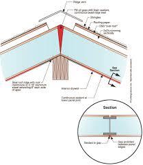 metal stud framing details. Light Gauge Steel Framing Sizes Structure Details Dwg Construction Pdf Metal Stud Structural Methods Structures Home U