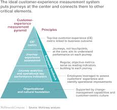 the ceo guide to customer experience company the ideal customer experience measurement system puts journeys at the center and connects them