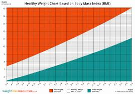 Normal Height And Weight Average Weight And Height Chart Normal Height And Weight Chart 7