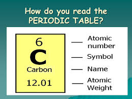 Introduction to the Periodic Table Atomic Number ○ Symbol ...