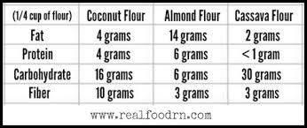 Flour To Coconut Flour Conversion Chart Free Info 45 Wheat Flour To Almond Flour Conversion Download