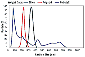 Particle Size Distribution The Importance Of Particle Size