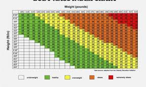 Healthy Weight Range Chart Healthy Weight Range Chart Esay Seoessex Co