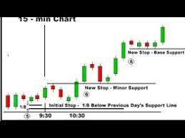 Nifty Spot Live Chart How To Analyse Candlestick Chart 1 Minute Candlestick Live Trading 2017 Part 1
