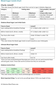 Diabetes Blood Sugar Levels Chart Pdf Free Download