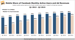 Mobile Now More Than Three Quarters Of Facebooks Ad