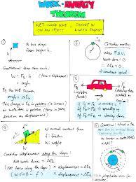 Work Energy Theorem Key Concepts