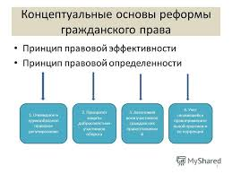 Презентация на тему Концептуальные основы реформы гражданского  1 Концептуальные основы реформы