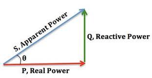 Power Factor Correction Calculation Chart Power Factor Wikipedia