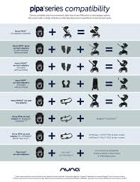 Car Seat Stroller Compatibility Chart Carseatblog The Most Trusted Source For Car Seat Reviews
