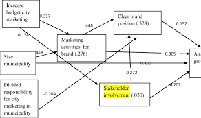 result of testing the conceptual model by structural equation modelling scientific diagram