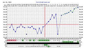 Body Temperature During Pregnancy Chart Temp Dip 4dpo Clomid Online