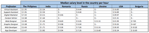 freelancers hourly rate