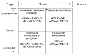 Реферат Контрольная работа по дисциплине управление персоналом  Рис 1 Классификация концепций управления персоналом 4 c 19
