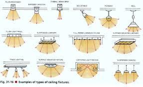 type of lighting fixtures. Contemporary Lighting Retail Lighting Design Fixture Types  Shopify Blog In Type Of Lighting Fixtures