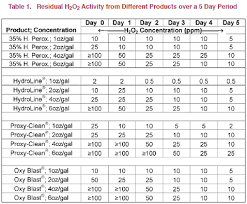 35 Food Grade Hydrogen Peroxide Dilution Chart Comparison Of Hydrogen Peroxide Products For Water