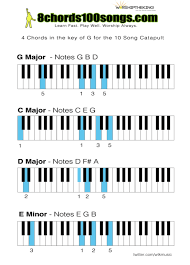 Free 4 Chord Inversion Piano Catapult Chord Chart