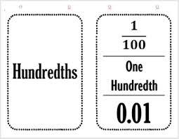 Banner Flip Chart For Hundredths Fraction Word Name And Decimal Form