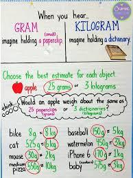 Grams Kilograms Anchor Chart Math Anchor Charts