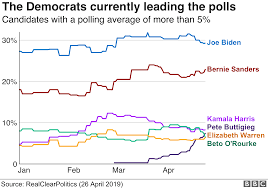 Us Election 2020 The Democratic White House Race In Five