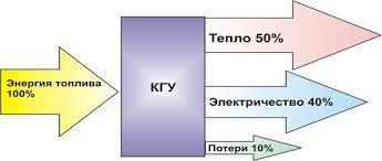 Реферат Когенерация Таким образом когенерация удовлетворяет потребности объекта в электроэнергии и низкопотенциальном тепле Главное ее преимущество перед обычными системами