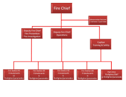 53 Prototypic Brigade Organizational Chart