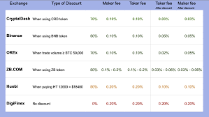 The trading fees usually ranges between 0.1% to 0.25%, but it can be up to 1% of the trading amount. Cryptocurrency Trading Fee Comparison Cryptaldash Com Vs Top 5 Exchanges By Cryptaldash Medium