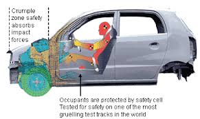 concept hyundai the crumple zones in the new santro xing have been further reinforced to conform to the strictest of global safety norms and tested for frontal and offset