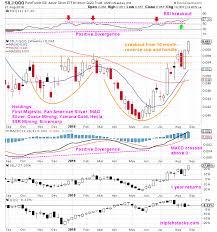 Etfmg Stock Chart Silj Etfmg Prime Junior Silver Etf Triple H Stocks