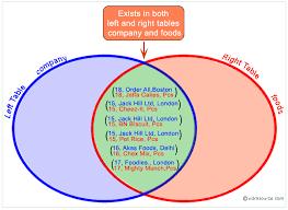 Types Of Sql Joins Venn Diagram Sql Inner Join W3resource