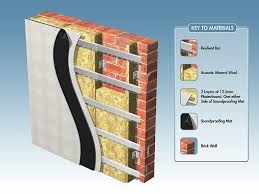 sound proofing wall sound insulation