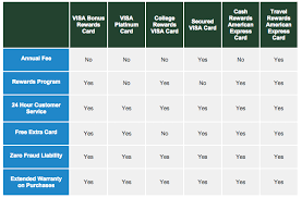 How To Apply For A Dairy State Bank American Express Travel