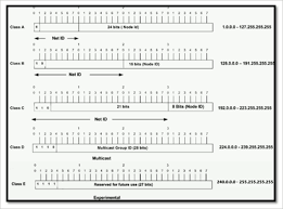 Ip Address And Subnet Mask Chart Guide To Subnet Mask Subnetting And Network Classes