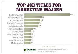 11 In Demand Jobs You Can Do With A Marketing Degree