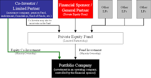 Opic Organizational Chart Equity Co Investment Wikipedia