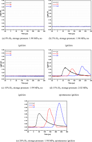 Light Pressure E Light Signals With Different Hydrogen Additions Under