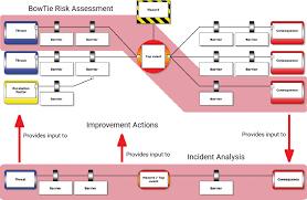 Scenario Based Incident Registration Cge Risk Management Solutions