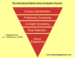 international marketing research gif international market entry evaluation process