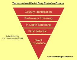 international marketing research gif international market entry evaluation process